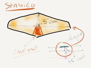 p51-stabilo-instellingen